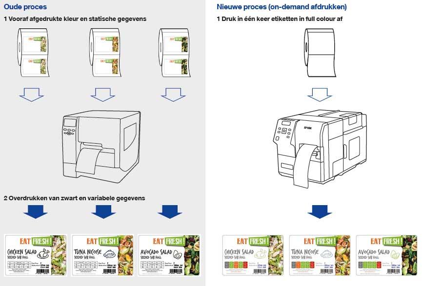 On demand afdrukken kleuren labelprinter Epson